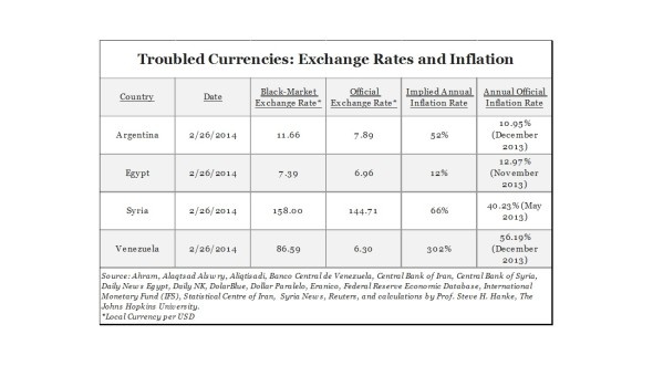 Inflación real en Venezuela, 27 de Febrero de 2014